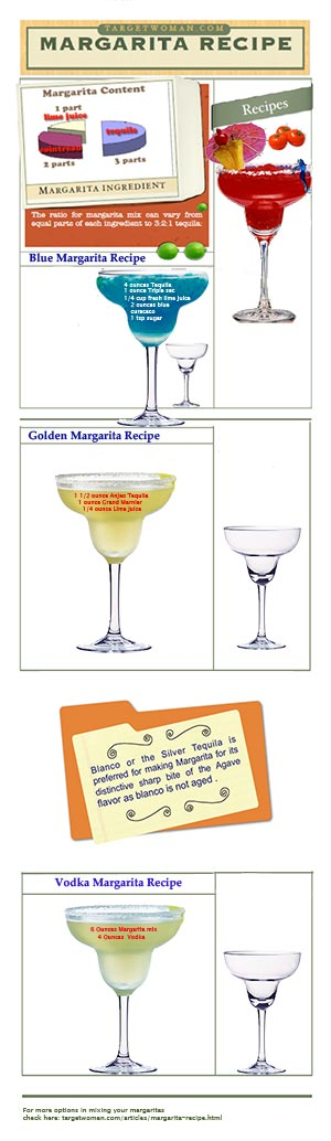 Margarita recipes Infographics