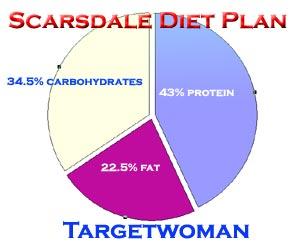 Scarsdale Diet Plan