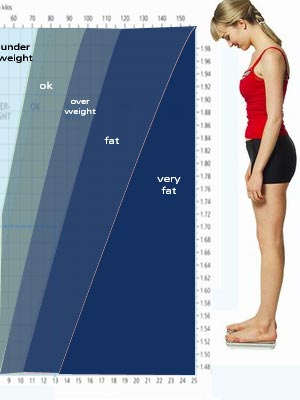 portal for women weight loss calculator